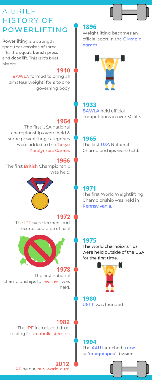 A 'brief' history of powerlifting